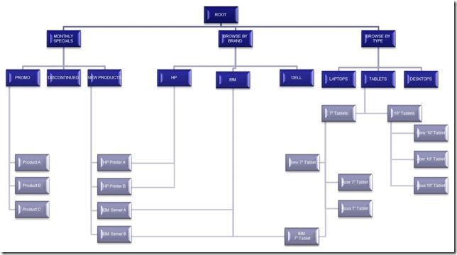 ProductIndexStructure
