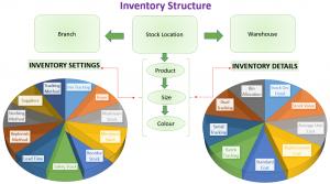 Inventory Details
